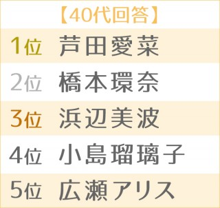 第4回 理想の後輩ランキング・女性編 世代別TOP5(40代)