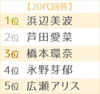 第4回 理想の後輩ランキング・女性編 世代別TOP5(20代)