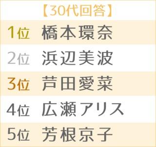 第4回 理想の後輩ランキング・女性編 世代別TOP5(30代)