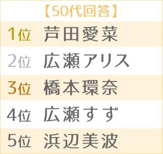 第4回 理想の後輩ランキング・女性編 世代別TOP5(50代)