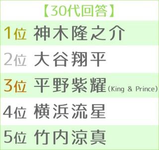第4回理想の後輩ランキング・男性編 世代別TOP<30代>