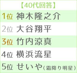 第4回理想の後輩ランキング・男性編 世代別TOP<40代>