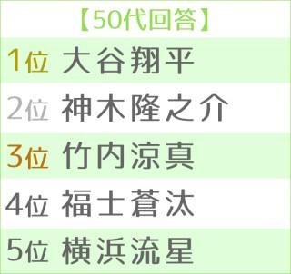 第4回理想の後輩ランキング・男性編 世代別TOP<50代>