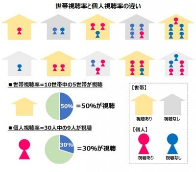 個人視聴率 解説図