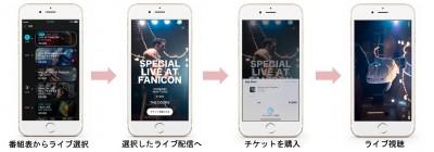 チケット制ライブ配信サービス「fanistream」のライブ配信の流れ