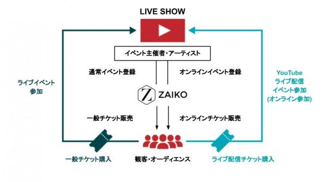 電子チケット制ライブ配信サービス「ZAIKO」のライブ配信の流れ