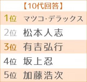 """第3回 好きな""""芸能界のご意見番""""ランキング 世代別TOP5<10代>"""