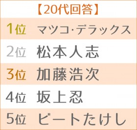 """第3回 好きな""""芸能界のご意見番""""ランキング 世代別TOP5<20代>"""