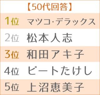 """第3回 好きな""""芸能界のご意見番""""ランキング 世代別TOP5<50代>"""
