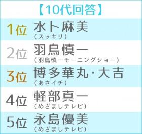 第6回 朝の顔ランキング 世代別TOP5<10代>