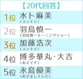 第6回 朝の顔ランキング 世代別TOP5<20代>