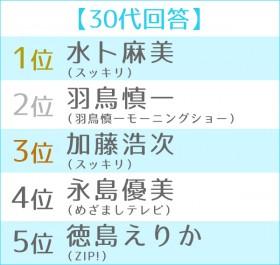 第6回 朝の顔ランキング 世代別TOP5<30代>