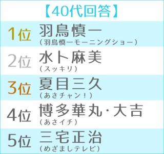 第6回 朝の顔ランキング 世代別TOP5<40代>