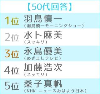 第6回 朝の顔ランキング 世代別TOP5<50代>
