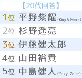 2020年 上半期ブレイク俳優ランキング 世代別TOP5<20代>