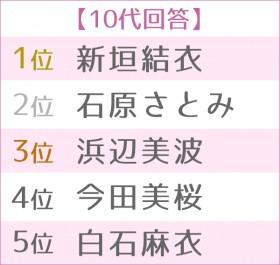 第4回浴衣が似合う女性タレントランキング 世代別TOP5<10代>