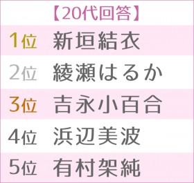 第4回浴衣が似合う女性タレントランキング 世代別TOP5<20代>