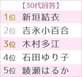 第4回浴衣が似合う女性タレントランキング 世代別TOP5<30代>