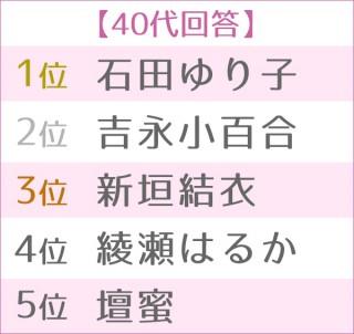 第4回浴衣が似合う女性タレントランキング 世代別TOP5<40代>
