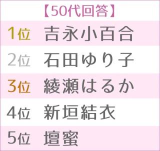 第4回浴衣が似合う女性タレントランキング 世代別TOP5<50代>