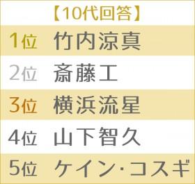 """男性が憧れる""""理想のボディ""""ランキング 世代別TOP5<10代>"""