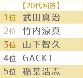 """男性が憧れる""""理想のボディ""""ランキング 世代別TOP5<20代>"""