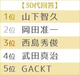 """男性が憧れる""""理想のボディ""""ランキング 世代別TOP5<30代>"""