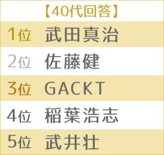 """男性が憧れる""""理想のボディ""""ランキング 世代別TOP5<40代>"""