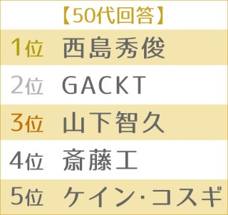 """男性が憧れる""""理想のボディ""""ランキング 世代別TOP5<50代>"""