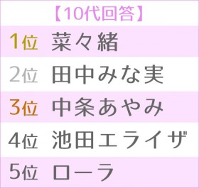 """第5回 女性が選ぶ""""理想のボディ""""ランキング 世代別TOP5<10代>"""