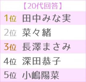 """第5回 女性が選ぶ""""理想のボディ""""ランキング 世代別TOP5<20代>"""