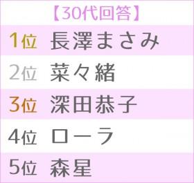 """第5回 女性が選ぶ""""理想のボディ""""ランキング 世代別TOP5<30代>"""