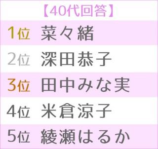 """第5回 女性が選ぶ""""理想のボディ""""ランキング 世代別TOP5<40代>"""