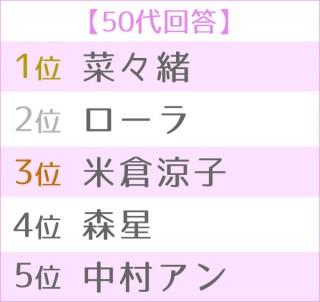 """第5回 女性が選ぶ""""理想のボディ""""ランキング 世代別TOP5<50代>"""