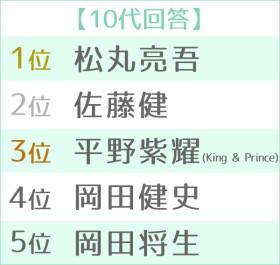 """第12回 男性が選ぶ""""なりたい顔""""ランキング 世代別TOP5<10代>"""