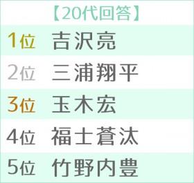 """第12回 男性が選ぶ""""なりたい顔""""ランキング 世代別TOP5<20代>"""