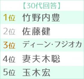 """第12回 男性が選ぶ""""なりたい顔""""ランキング 世代別TOP5<30代>"""