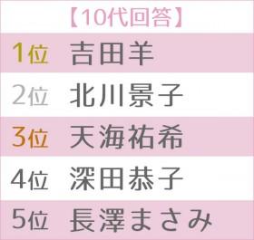 """第5回 女性が選ぶ理想の""""オトナ女子""""ランキング 世代別TOP5<10代>"""