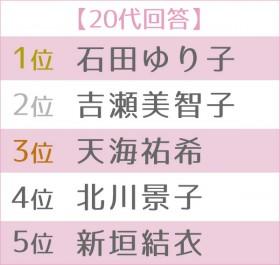 """第5回 女性が選ぶ理想の""""オトナ女子""""ランキング 世代別TOP5<20代>"""