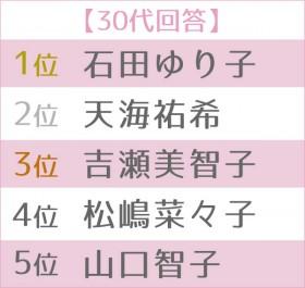 """第5回 女性が選ぶ理想の""""オトナ女子""""ランキング 世代別TOP5<30代>"""