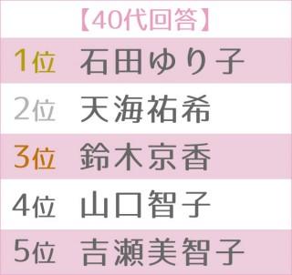 """第5回 女性が選ぶ理想の""""オトナ女子""""ランキング 世代別TOP5<40代>"""