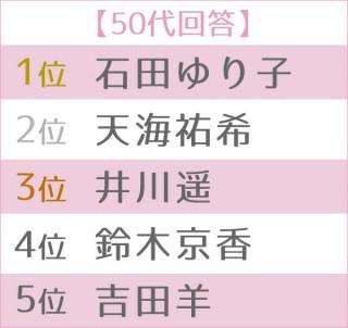 """第5回 女性が選ぶ理想の""""オトナ女子""""ランキング 世代別TOP5<50代>"""