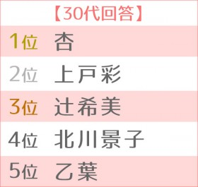 第5回 好きなママタレントランキング 世代別TOP5<30代>