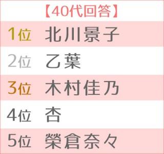 第5回 好きなママタレントランキング 世代別TOP5<40代>