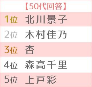 第5回 好きなママタレントランキング 世代別TOP5<50代>