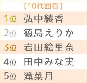 第17回 好きな女性アナウンサーランキング 世代別TOP5<10代>