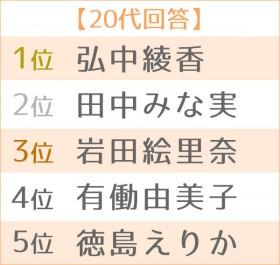 第17回 好きな女性アナウンサーランキング 世代別TOP5<20代>