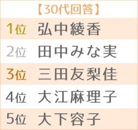 第17回 好きな女性アナウンサーランキング 世代別TOP5<30代>
