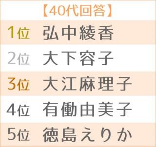 第17回 好きな女性アナウンサーランキング 世代別TOP5<40代>