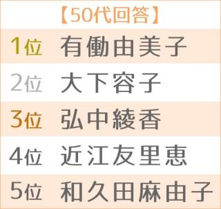 第17回 好きな女性アナウンサーランキング 世代別TOP5<50代>
